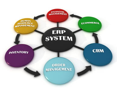 enterprise resource planning erp system implementation Students will critically review foundational methodologies, techniques and tools that underpin the successful implementation of enterprise resource planning ( erp) systems an industry standard system, sap, will illustrate this professional whole of enterprise integrated approach this unit raises issues that need to be.